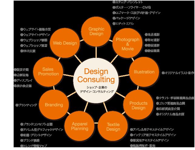 Design Consulting ショップ・企業のデザイン・コンサルティング