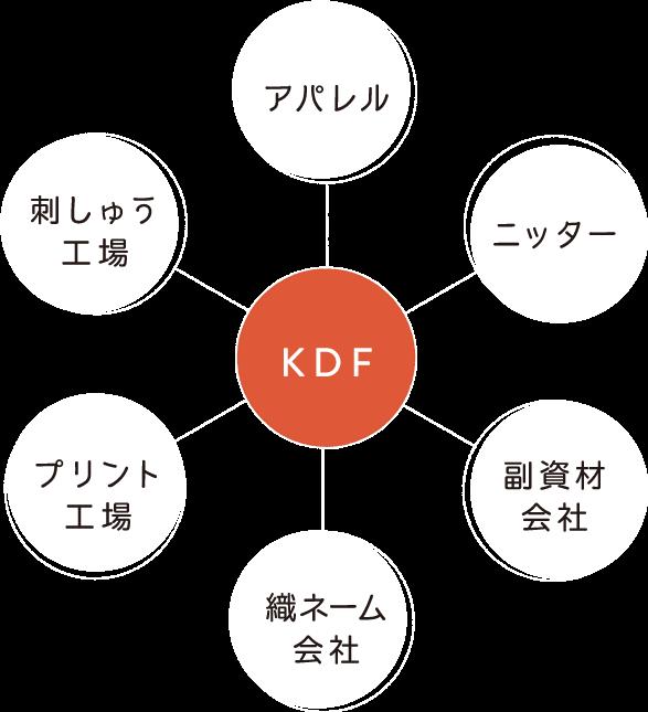 KDF アパレル ニッター 副資材会社 織りネーム会社 プリント工場 刺しゅう工場