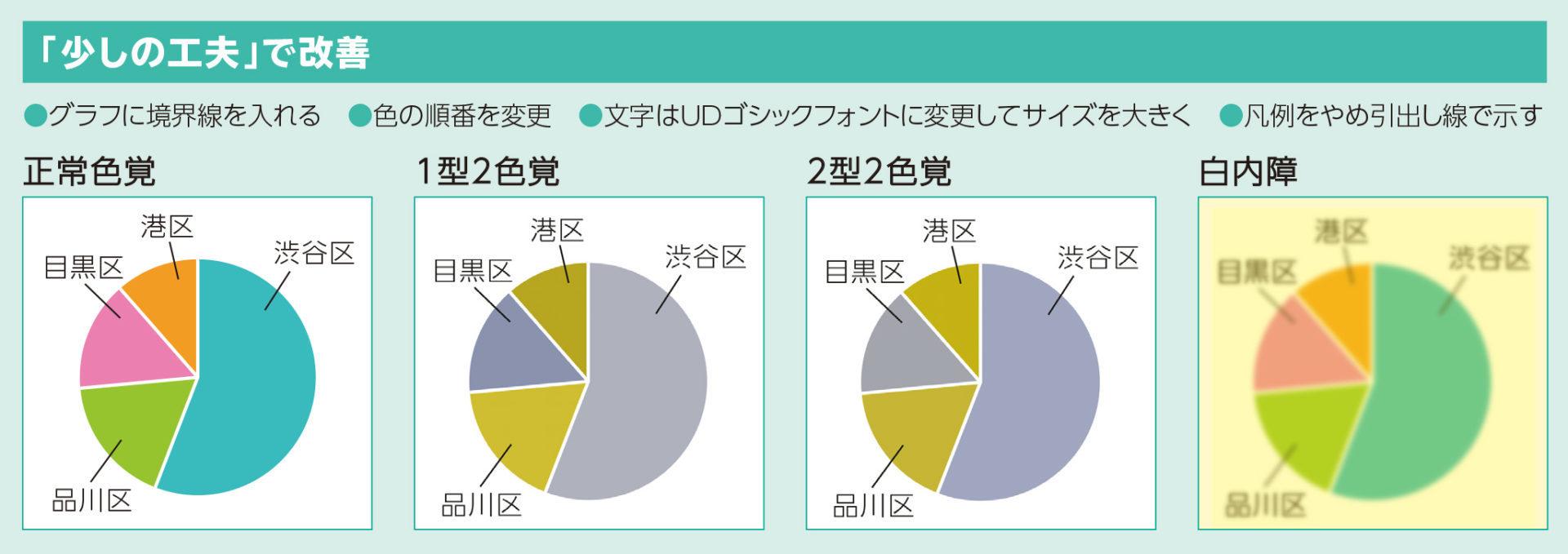 視力・色覚に配慮された円グラフ例。デザインと配色の工夫で視認性が高まっている。