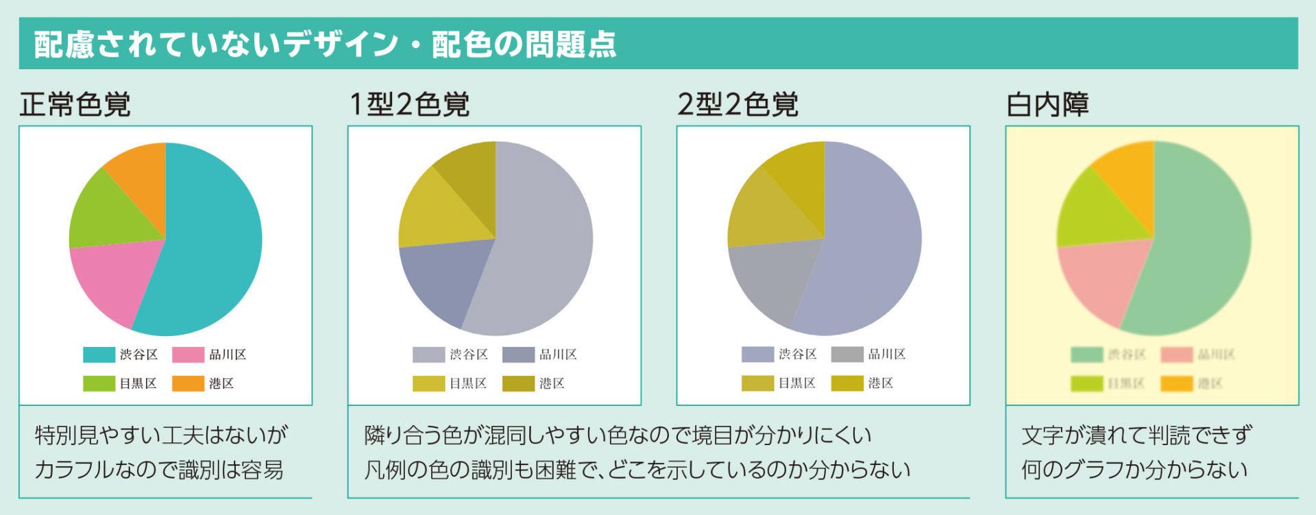 視力・色覚に配慮していない円グラフの例。視認性が低く見づらい。